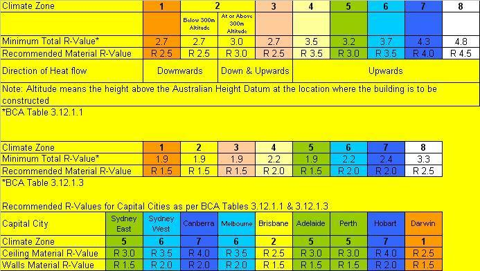 www.ibs.com.au :: BCA Insulation Requirements Capital Cities