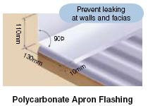 polycarbonate apron capping