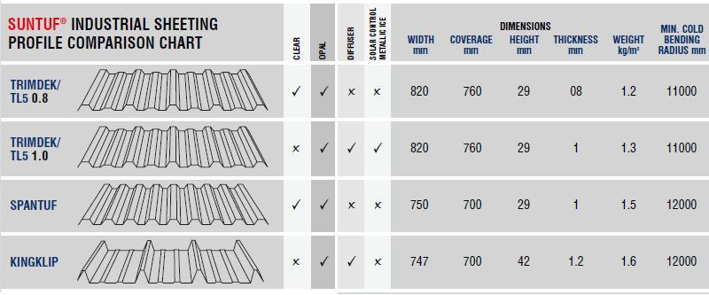 suntuf industrial sheeting progile comparison chart